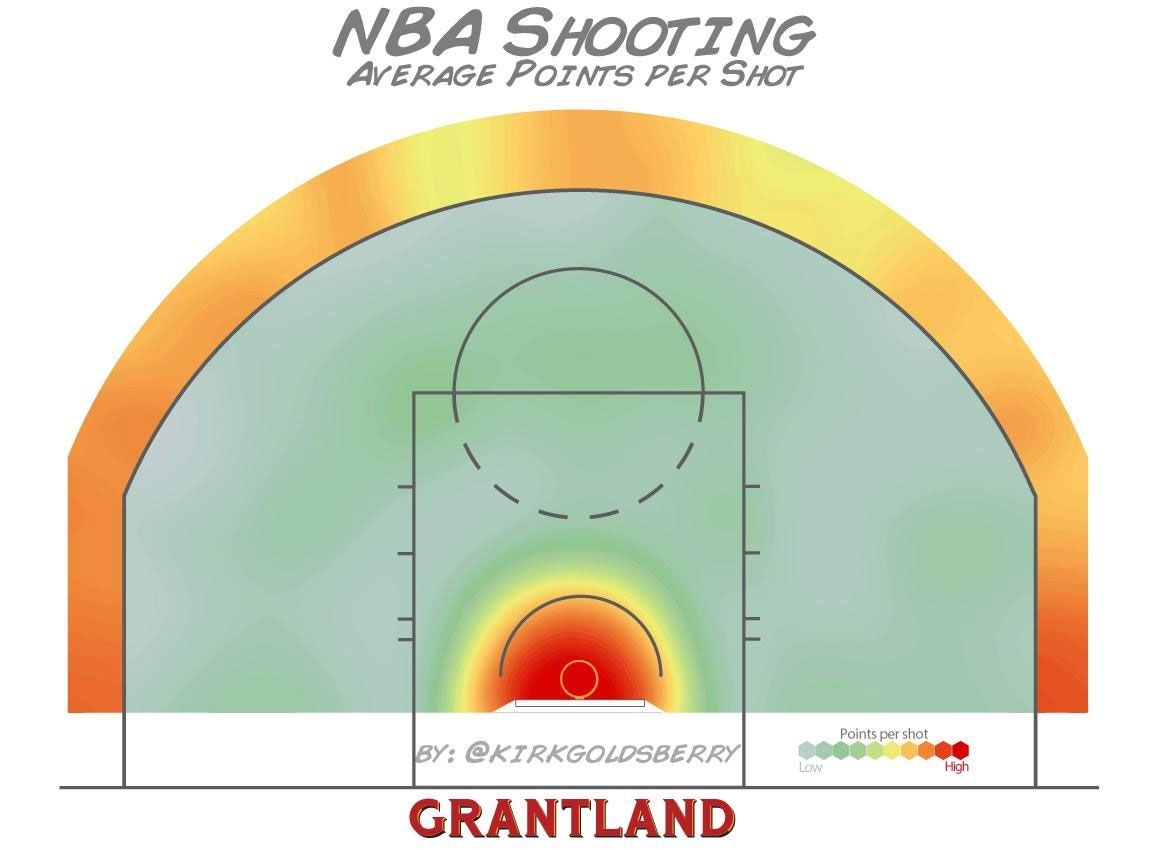 NBA Shooting - Average Points Per Shot - Kirk Goldsberry/Grantland