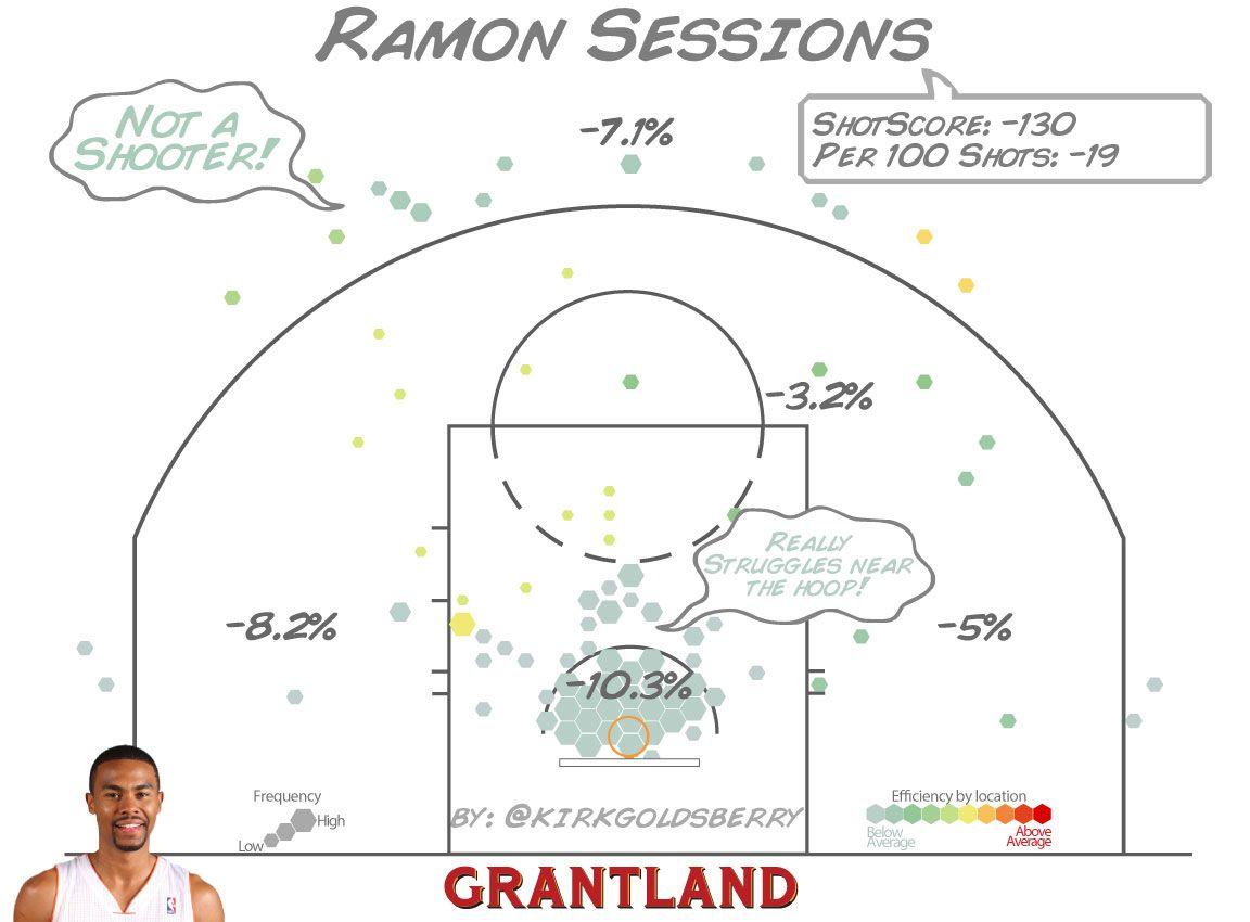 Ramon Sessions ShotScore - Kirk Goldsberry/Grantland