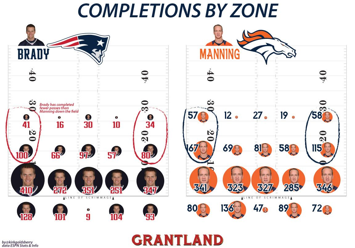 Completions by Zone