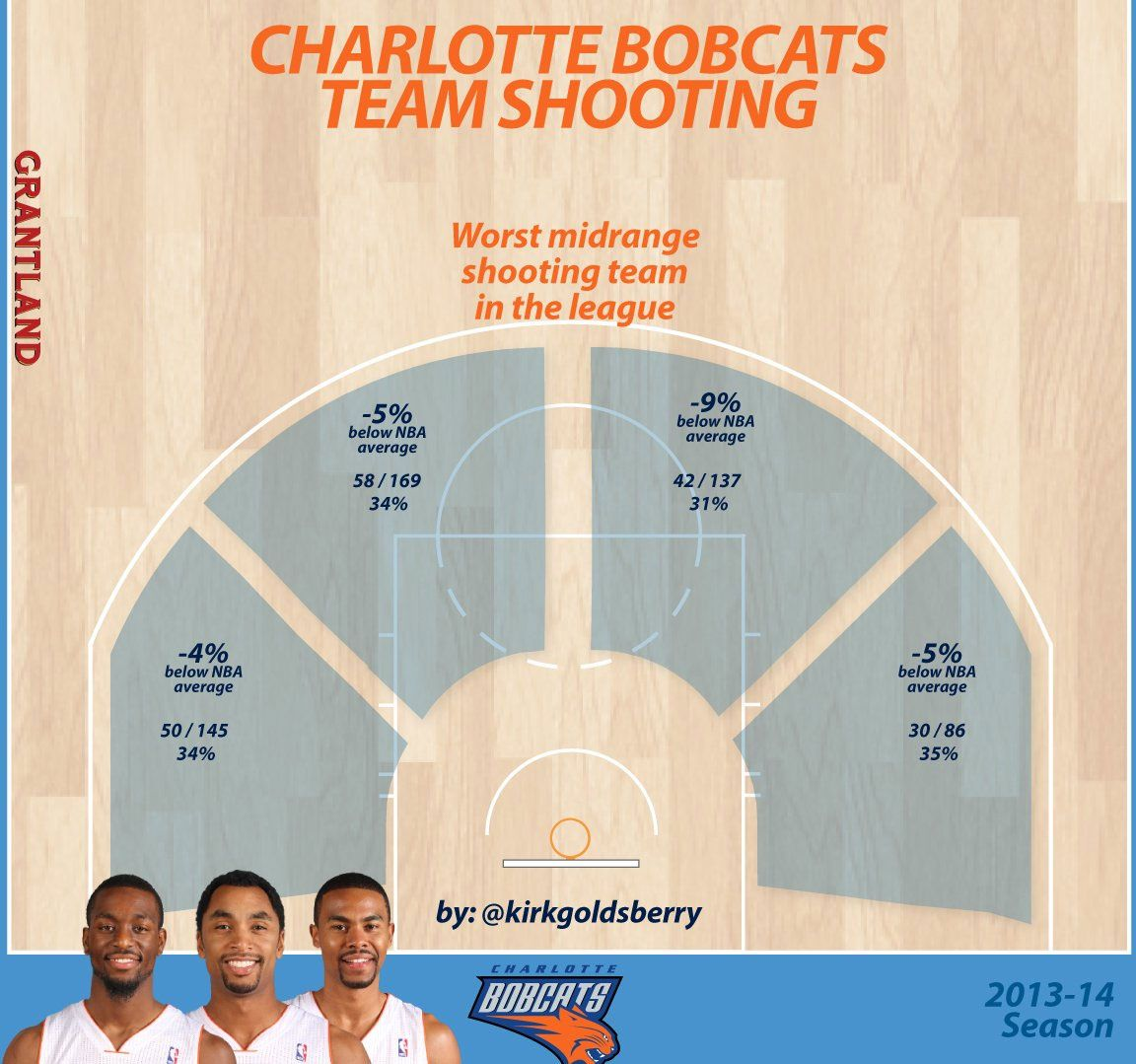 Bobcats Team Shooting - Kirk Goldsberry/Grantland