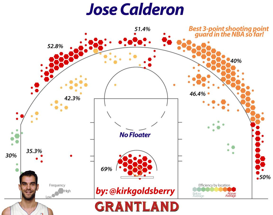 Jose Calderon Shot Chart - Kirk Goldsberry/Grantland
