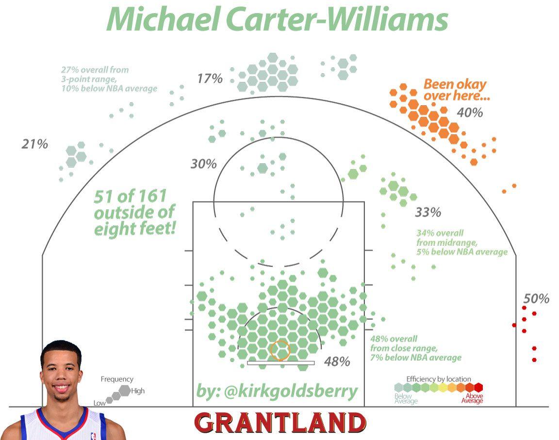 Michael Carter-Williams Shot Chart - Kirk Goldsberry/Grantland