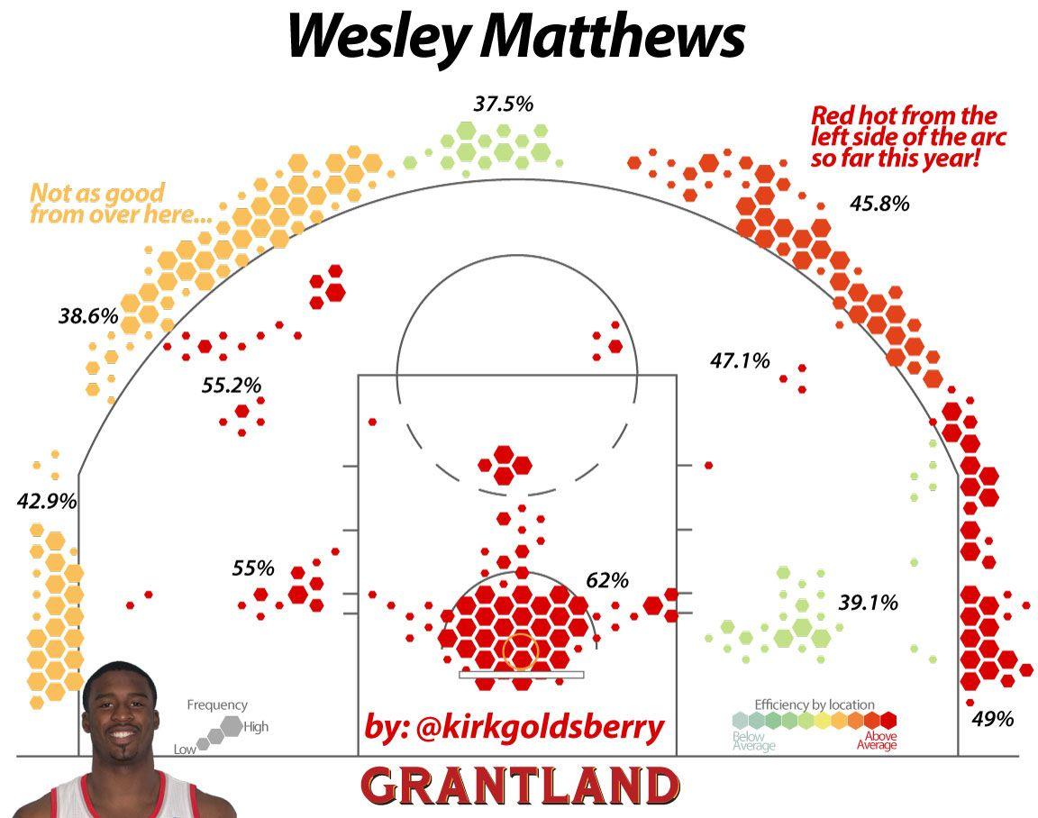 Wesley Matthews Shot Chart - Kirk Goldsberry/Grantland