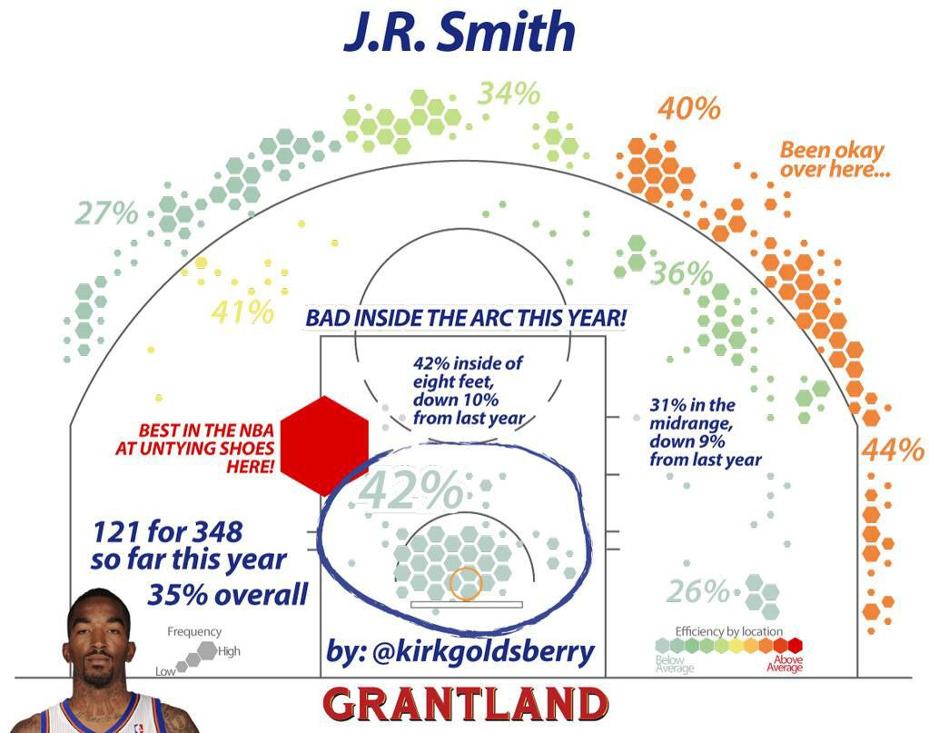 JR Smith Shot Chart - Kirk Goldsberry/Grantland