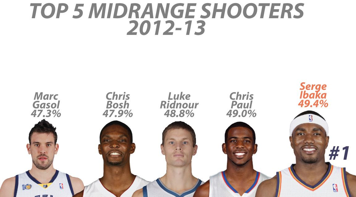 Top 5 Mid Range shooters