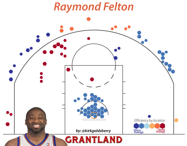 felton_chart