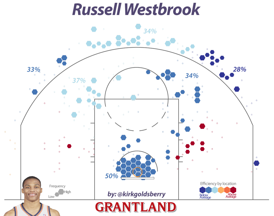 Russell Westbrook: The Point and the Counterpoint