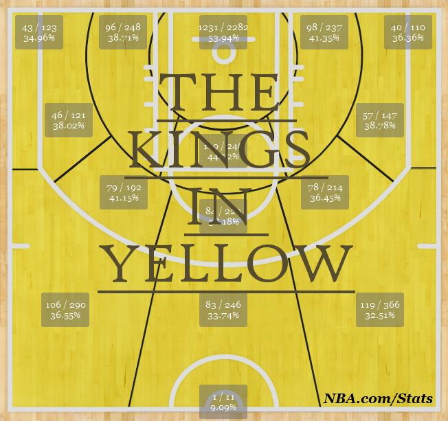 Sacramento Kings Shot Chart
