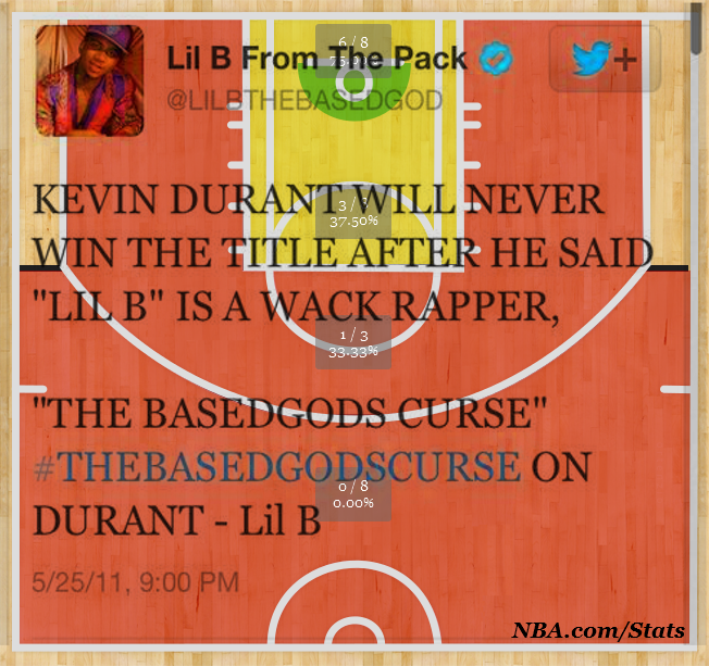 Based God Curse  KD Shot Chart