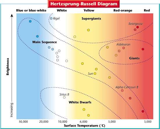 U00bb Star Maps  The Only Hertzsprung