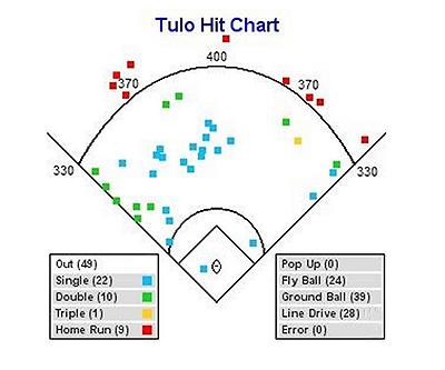 troy-tulowitzki-hit-chart-tri