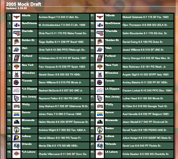 NBADraft.net