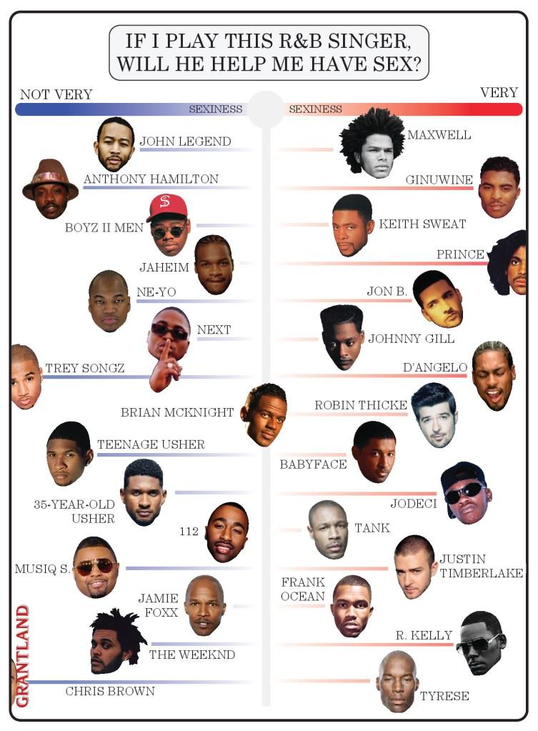 R and B Chart Edit