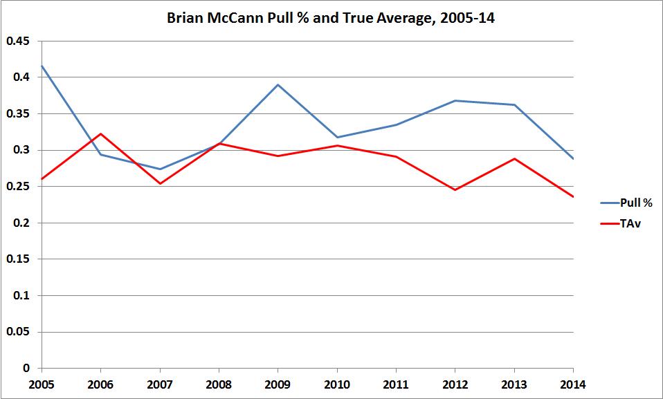 McCannPull%Updated