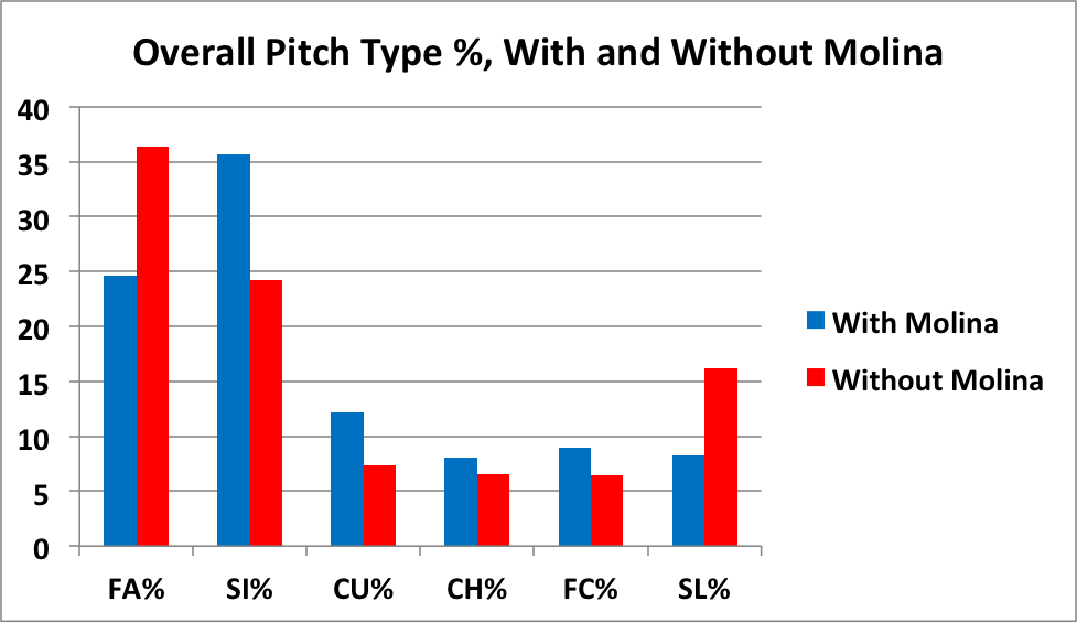 molina-pitch-type