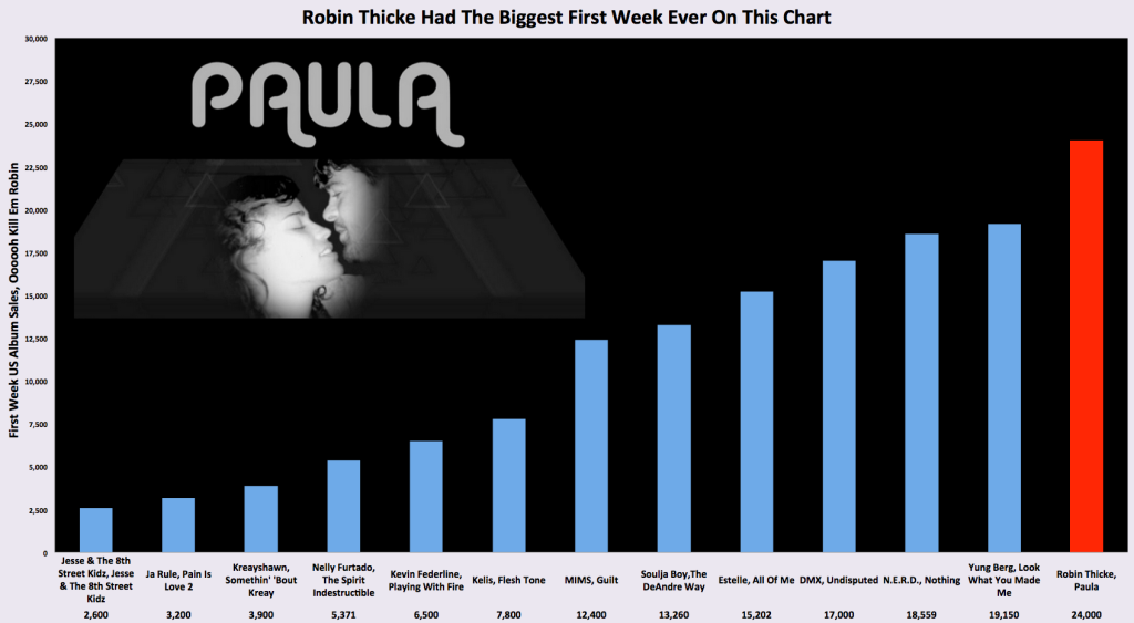 ROBIN THICKE, THE ALBUM SALES GOD