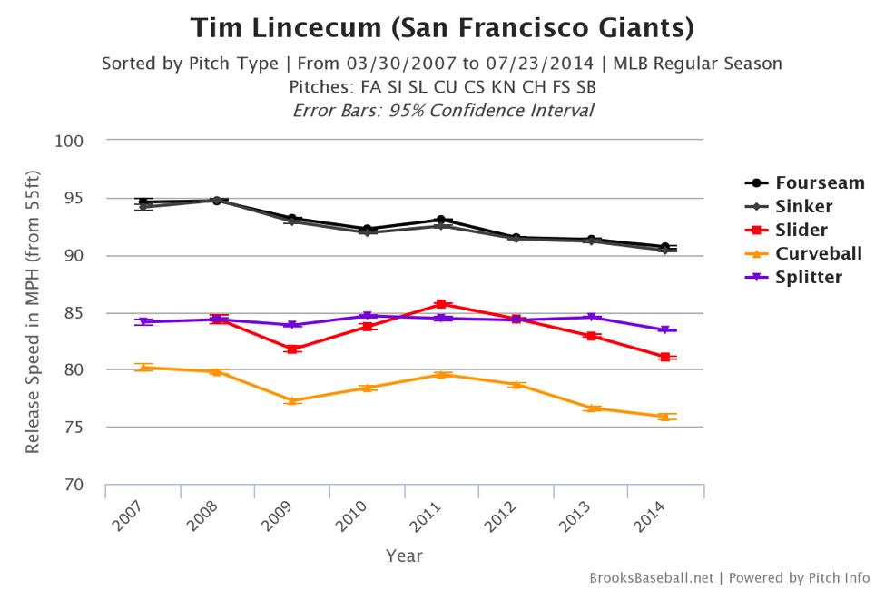 tim-lincecum-chart1