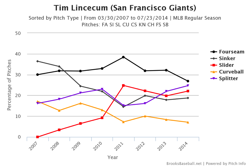 tim-lincecum-chart2