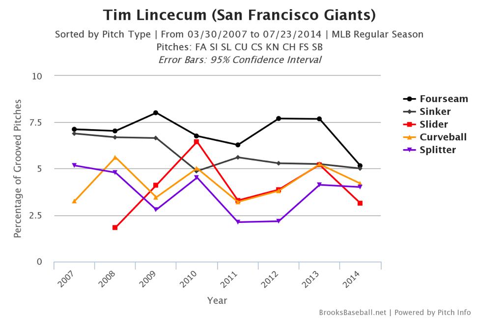tim-lincecum-chart3