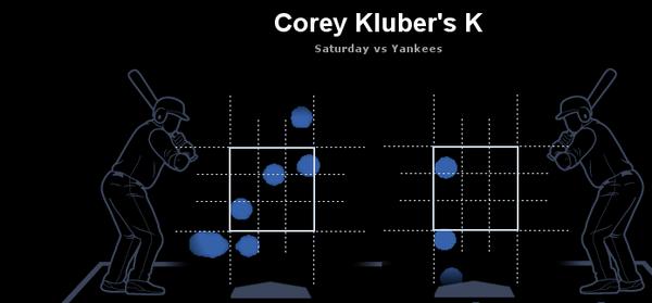 corey-kluber-k-map 2