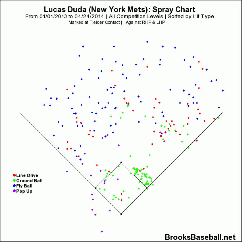 lucas-duda-spray-chart