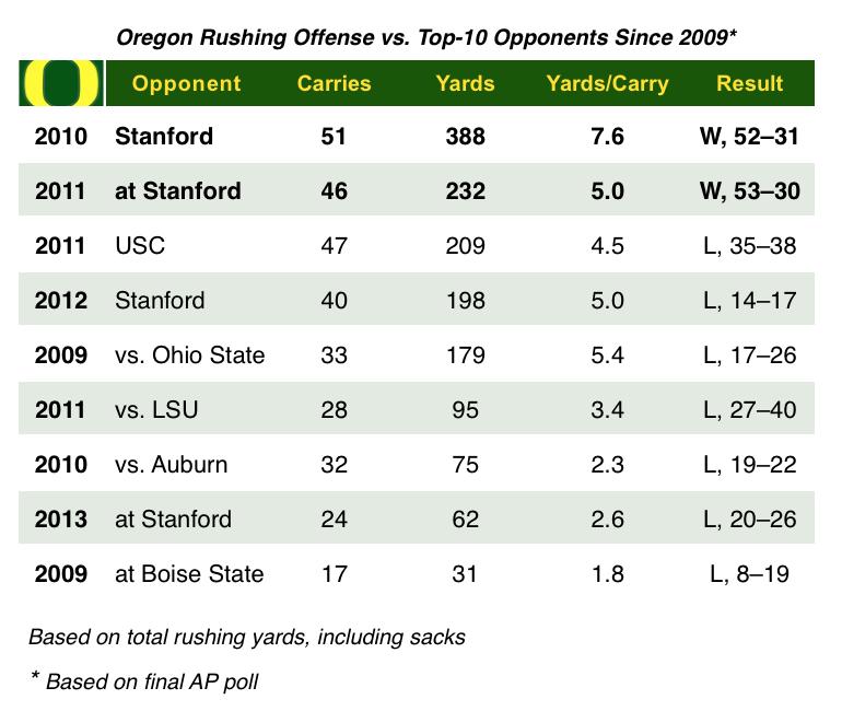 Oregon Rushing Chart