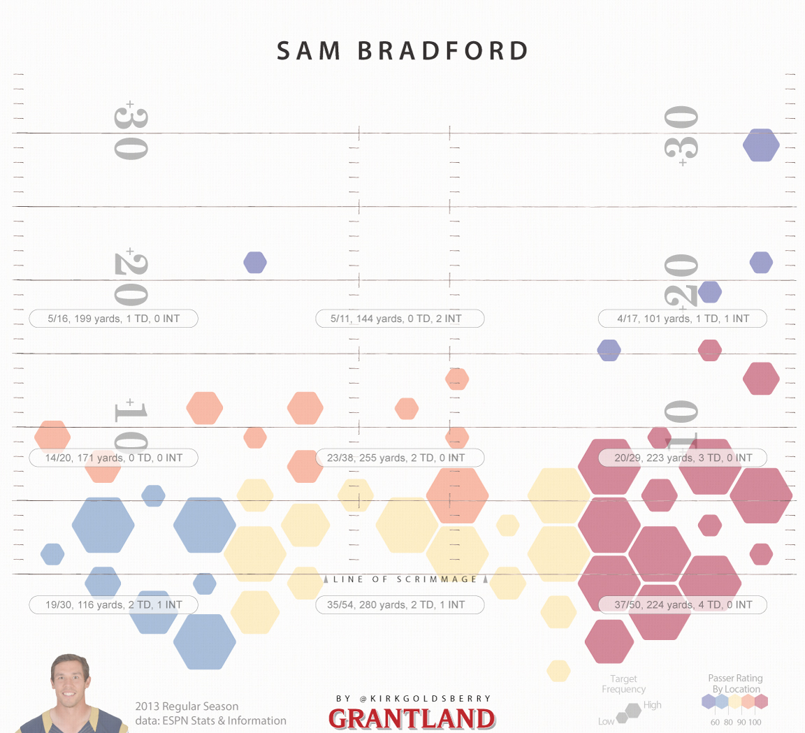 SamBradford_1152