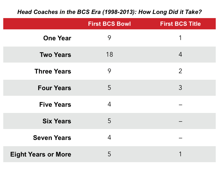 spurrier-bcs-coaches-chart