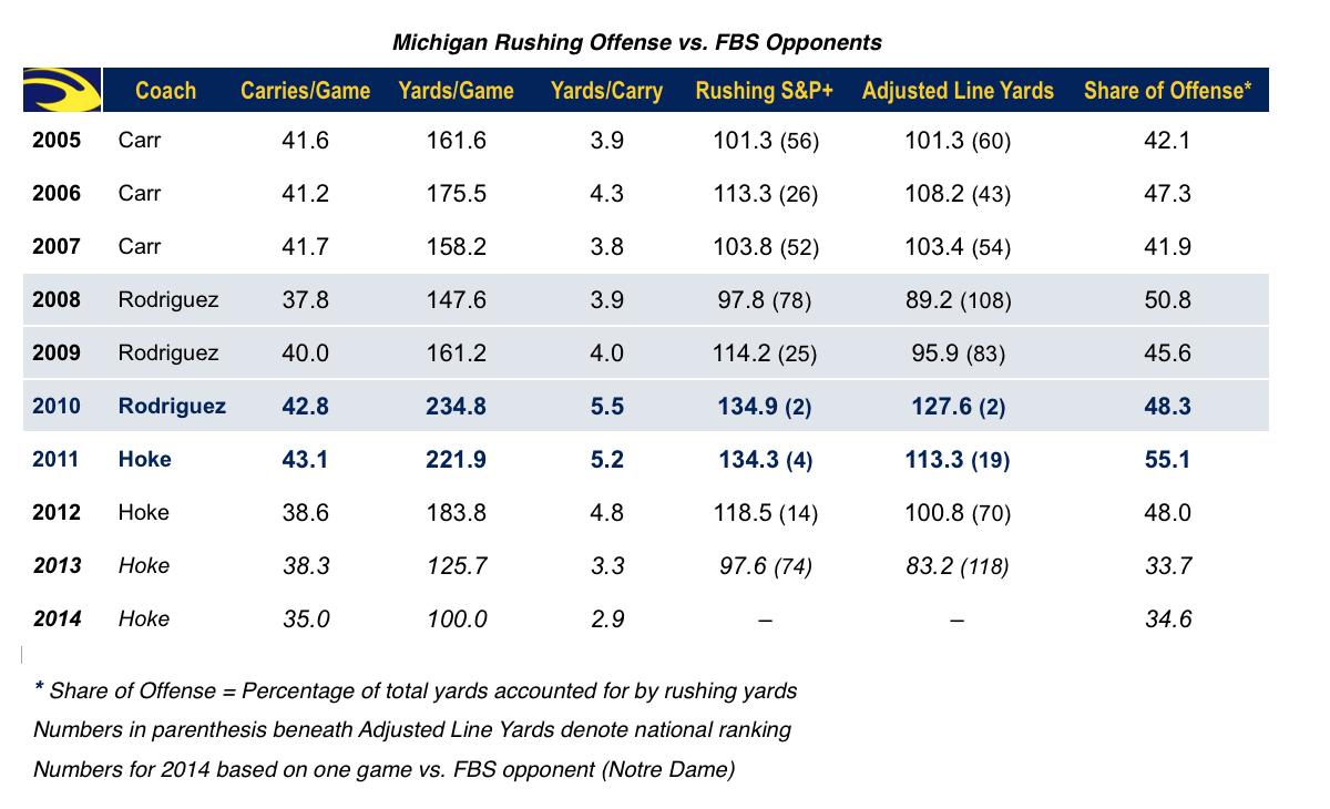 14.09.10-Michigan Rushing Chart