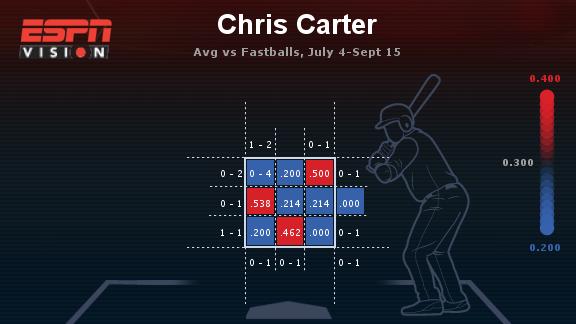 chris-carter-chart-2