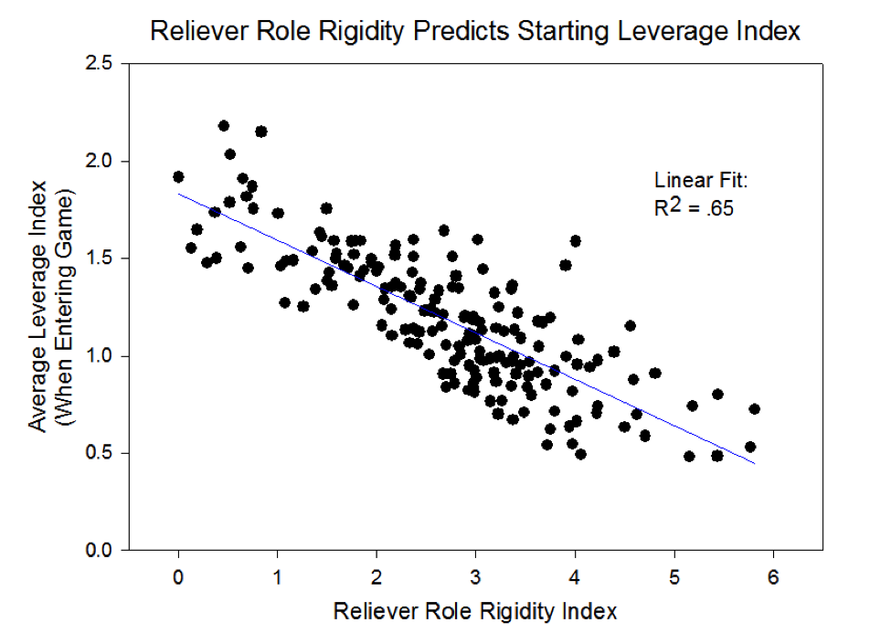 reliever-role-rigidity-leverage-tri