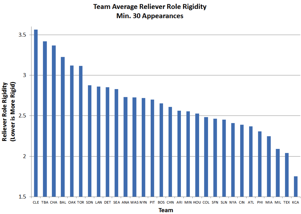 reliever-role-rigidity-team-tri