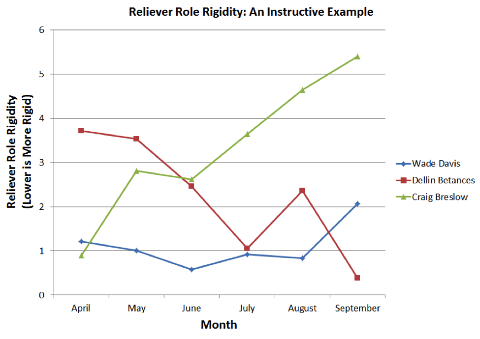 reliever-role-rigidity-tri
