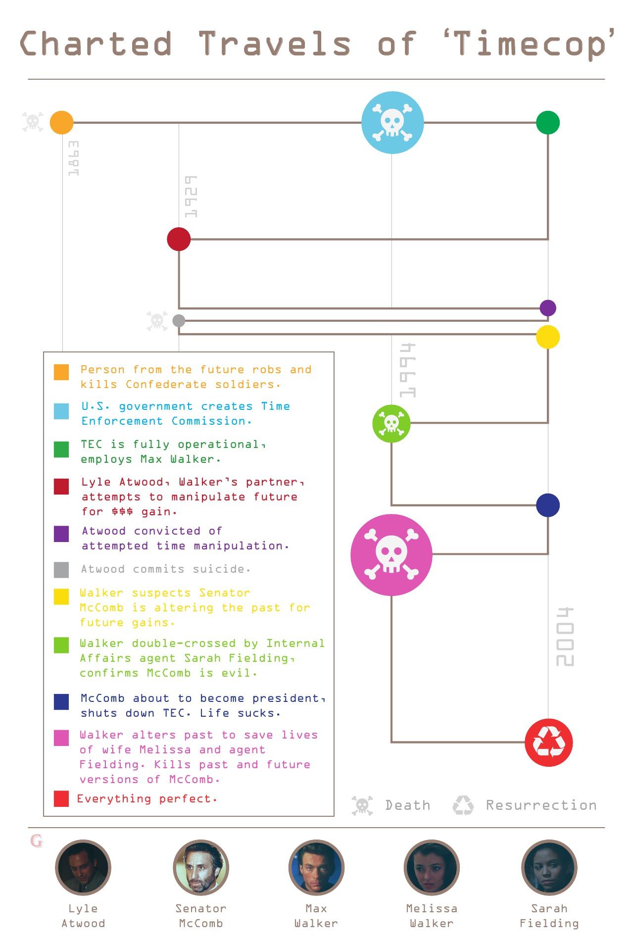 timecop_chart1