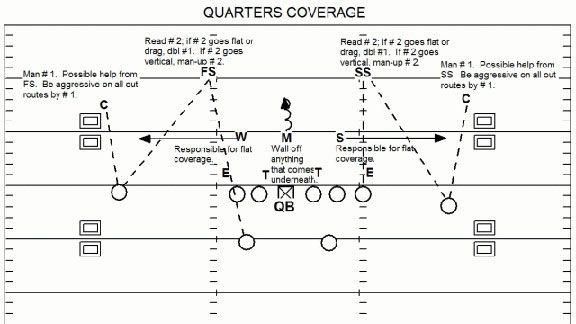Quarters or Cover Four NFL defense