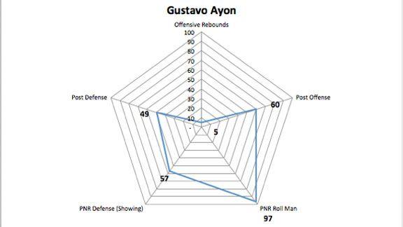 Ayon Graph