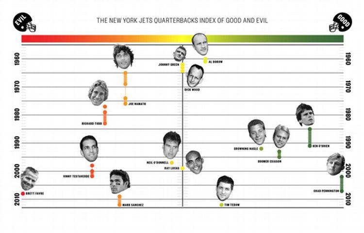 The New York Jet Quarterbacks Index of Good and Evil