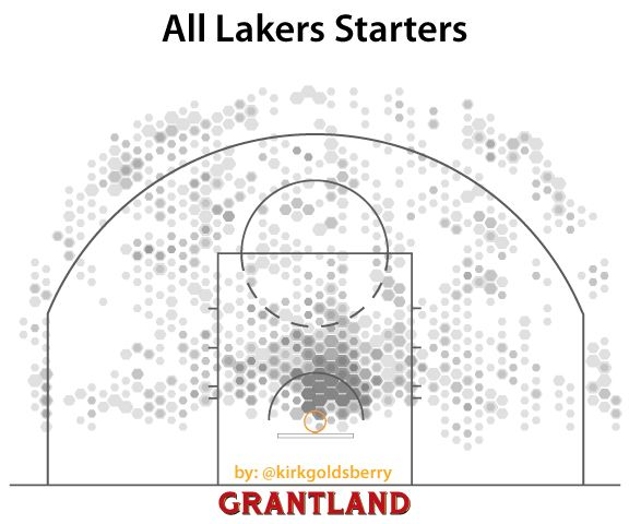 The Lakers starting five