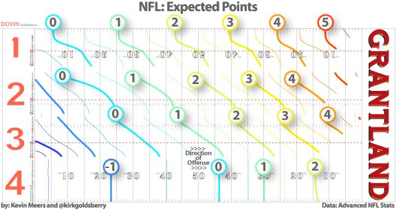 NFL Expected Points