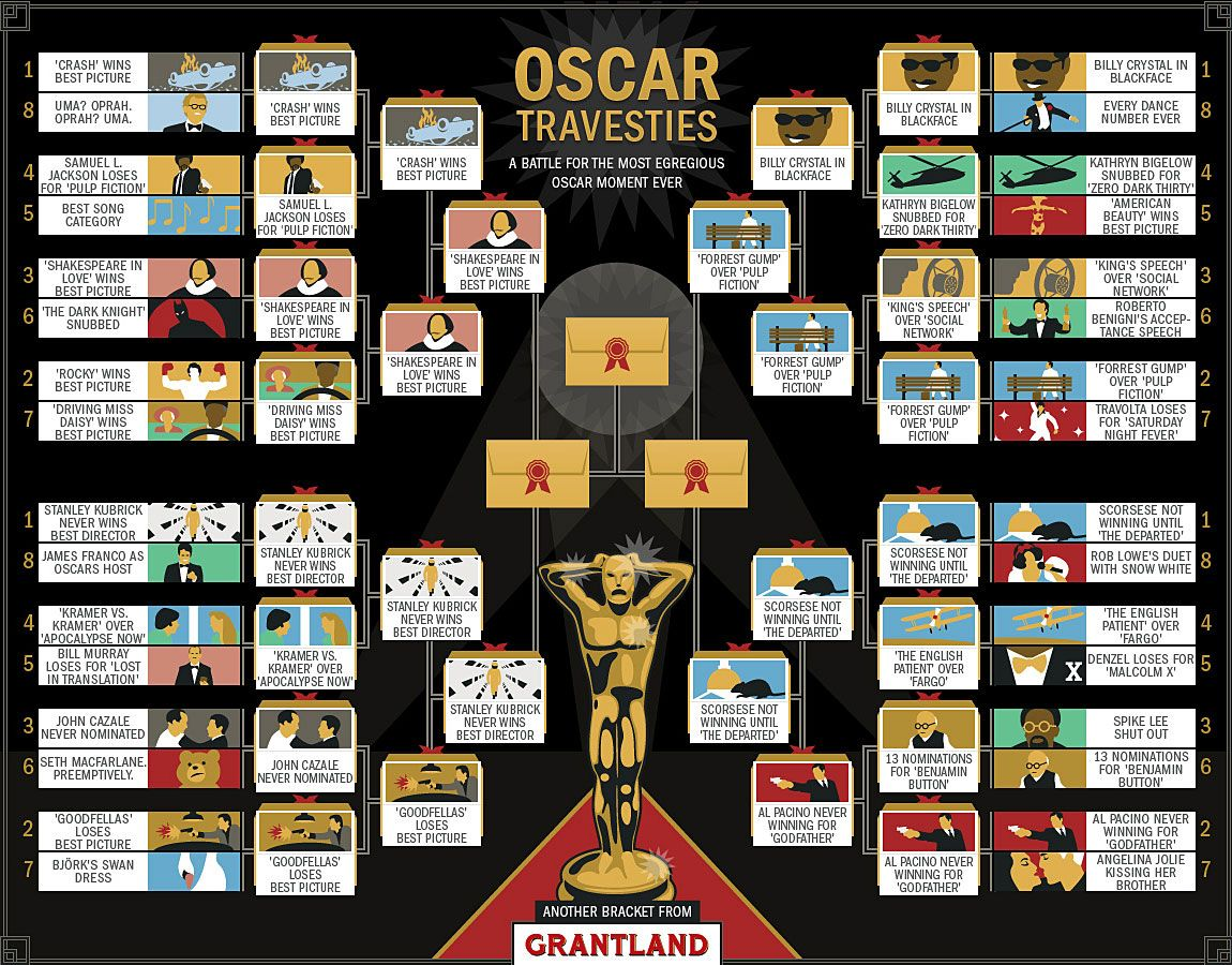 Oscar Travesties Bracket Final 4