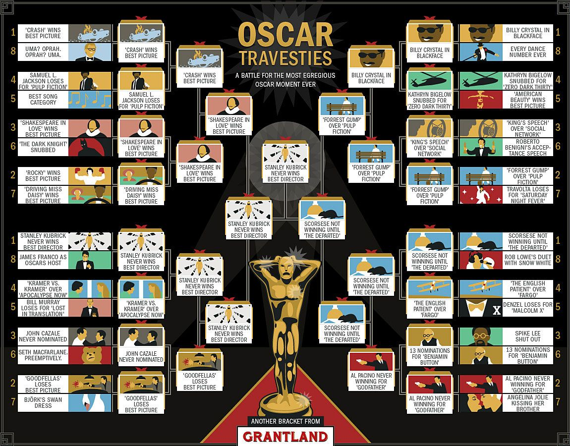 Oscar Travesties Final Bracket