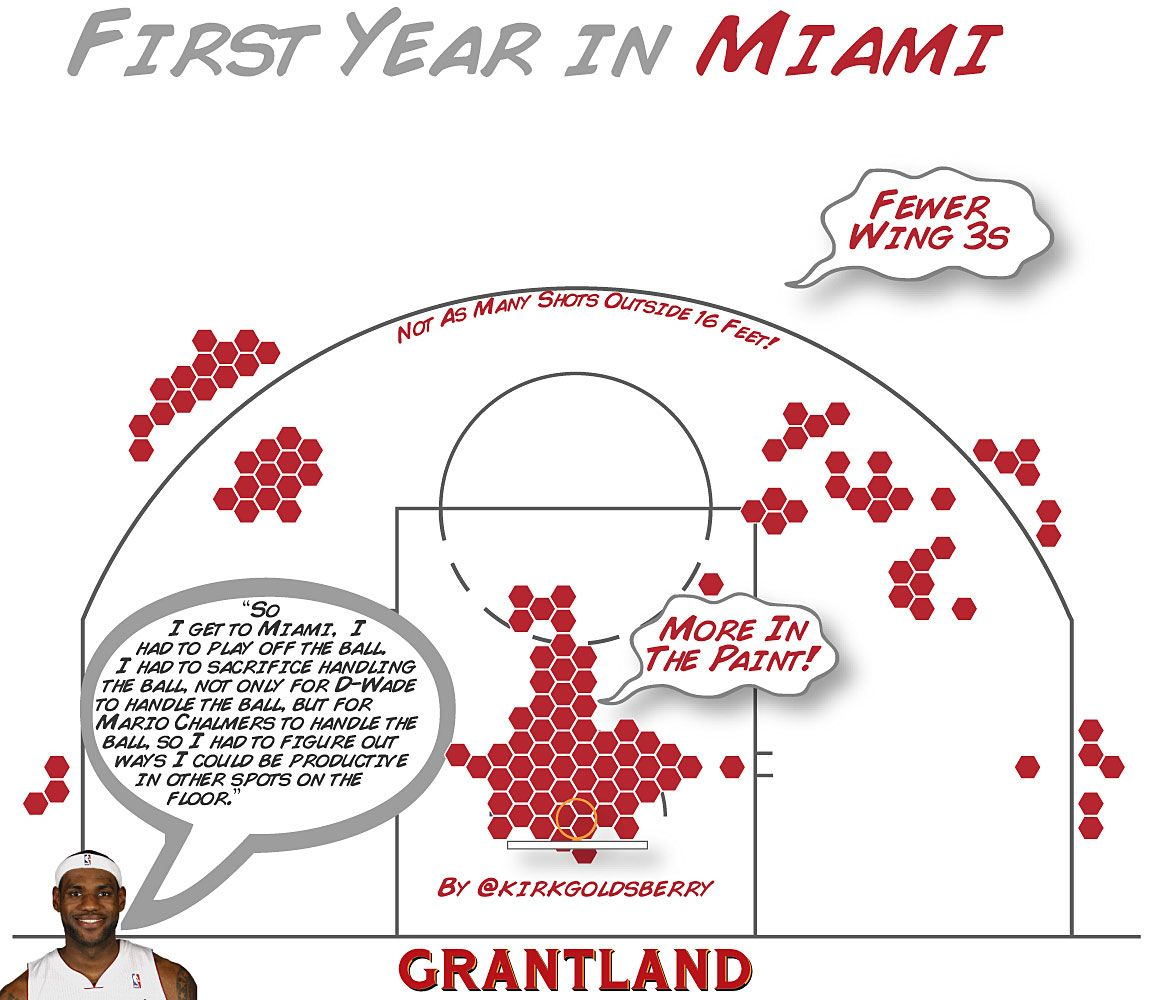 LeBron First Year Miami - Kirk Goldsberry Illustration