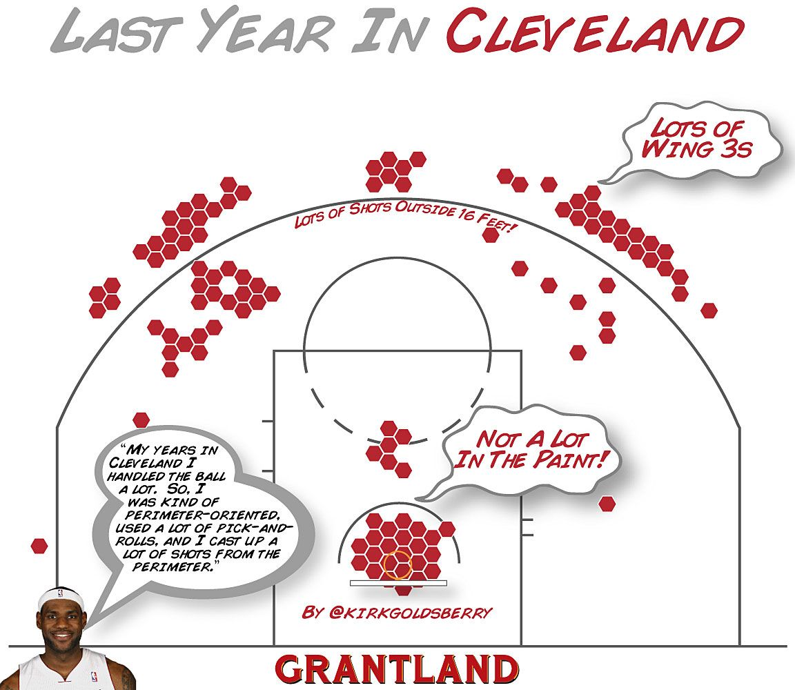 LeBron Last Year Cleveland - Kirk Goldsberry Illustration