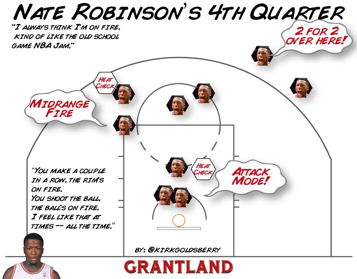 Robinson Chart