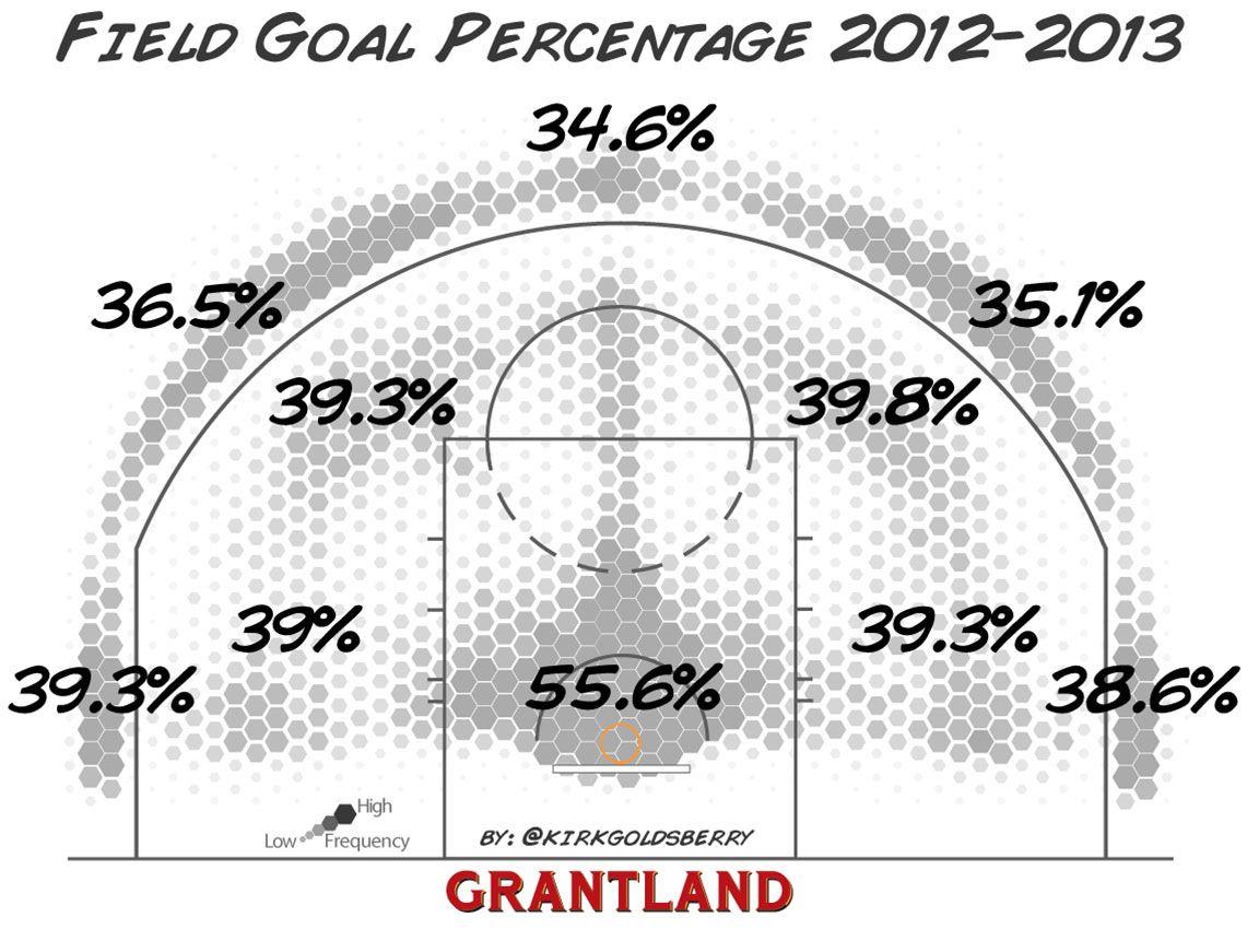 Shot Chart of NBA FG% - Kirk Goldsberry