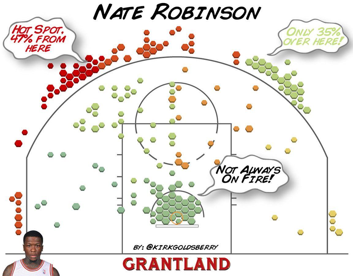 Nate Robinson Shot Chart - Kirk Goldsberry