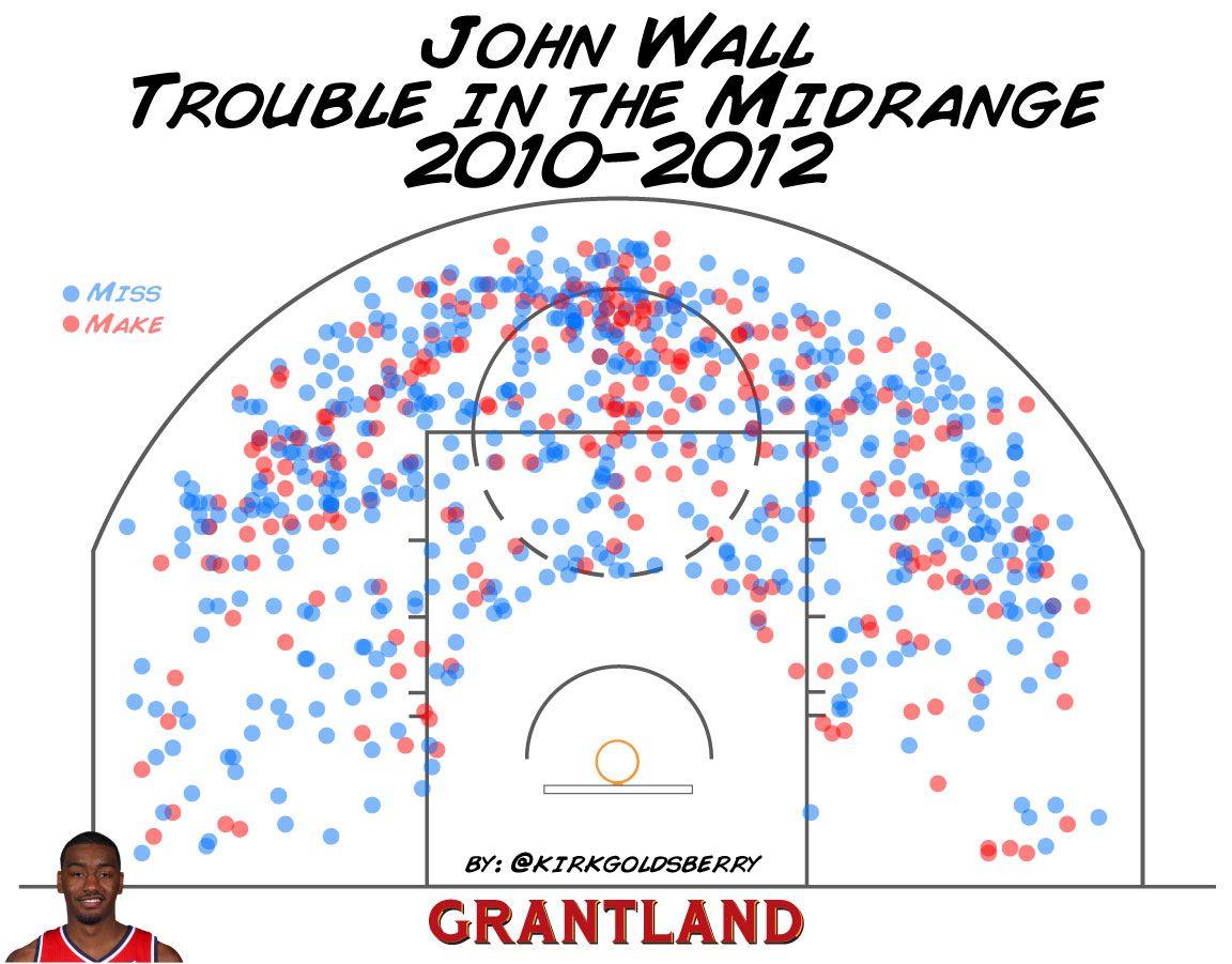 Kirk Goldsberry chart - John Wall Midrange