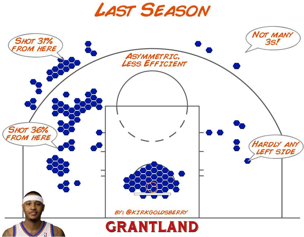 Carmelo Anthony Shot Chart 2011-12