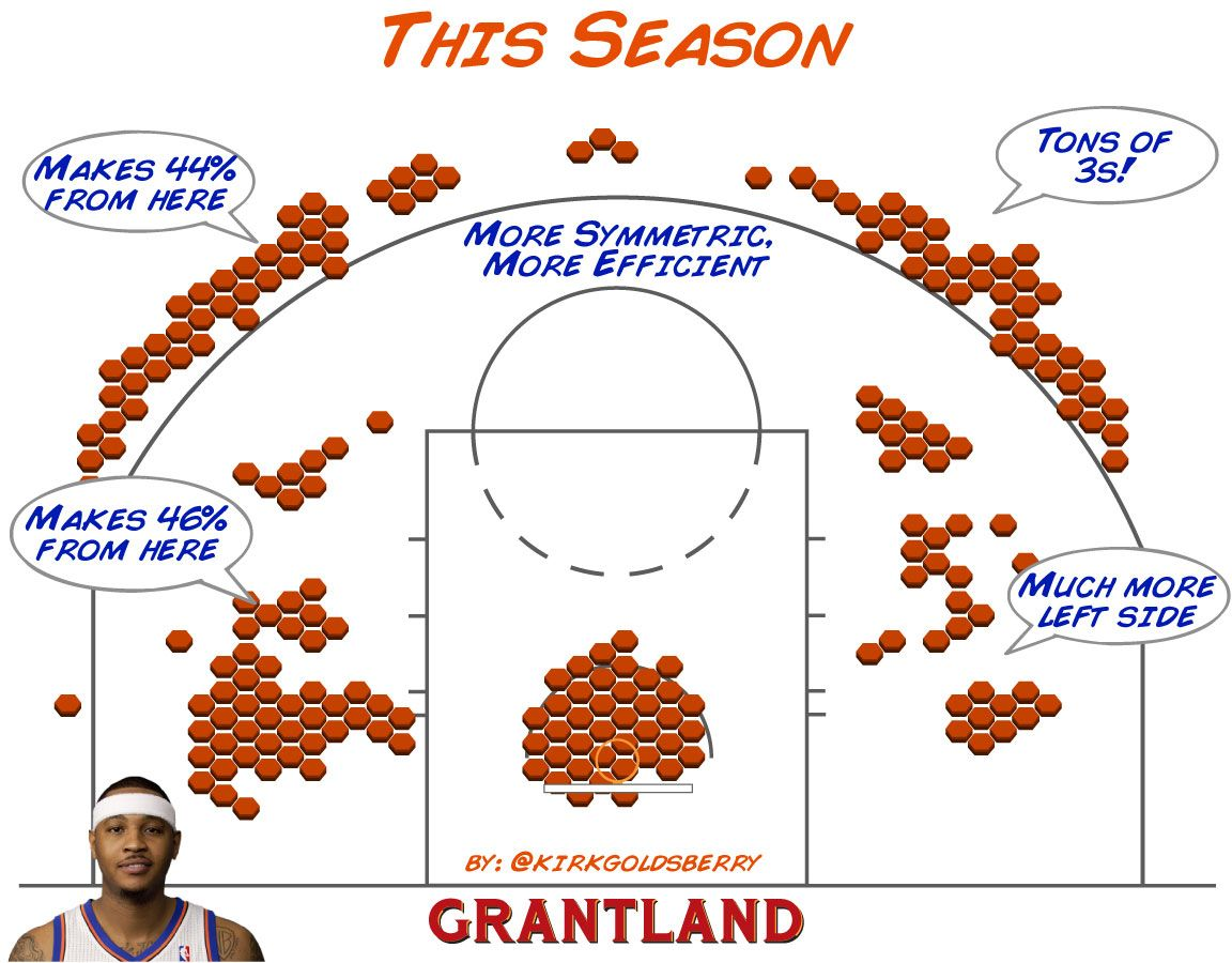 Carmelo Anthony 2012-13 Shot Chart