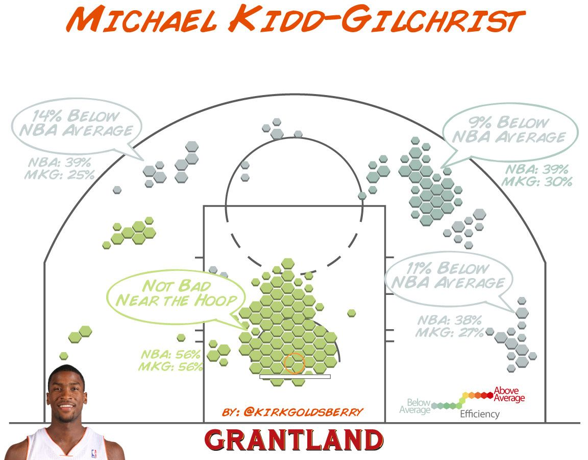 Michael Kidd-Gilchrist shot chart